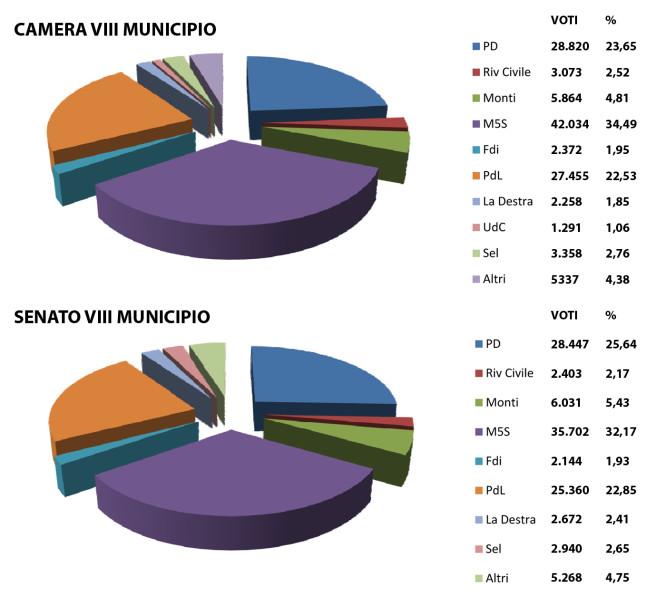Roma, elezioni politiche VII Municipio, grafico a torta