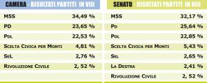 Risultati Partiti Roma Municipio VIII, Camera - Senato
