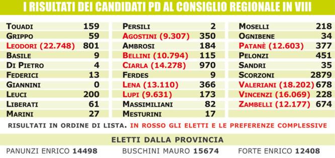 Risultati dei candidati PD al Consiglio Regionale in VIII
