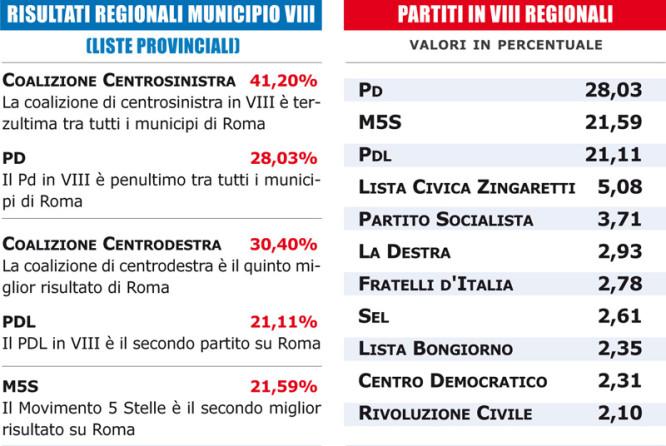 Risultati singoli partiti in Municipio VIII